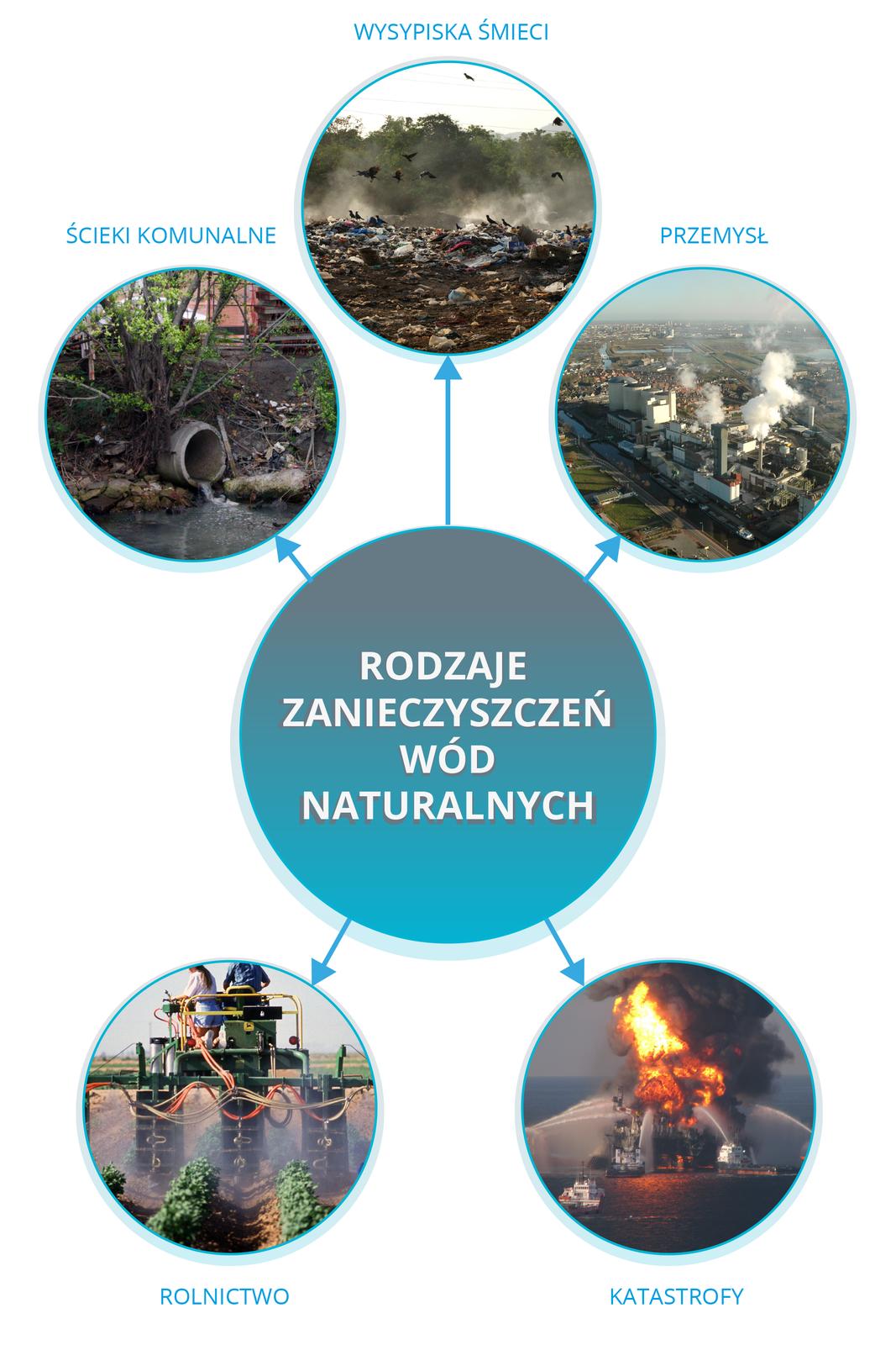 Ilustracja wformie infografiki przedstawia główne źródła zanieczyszczeń wód naturalnych. Wcentralnej części planszy znajduje się niebieskie koło zbiałym napisem Źródła zanieczyszczeń wód naturalnych od którego odchodzi pięć koncentrycznie rozmieszczonych strzałek prowadzących do pięciu kół za zdjęciami ipodpisem. Licząc od góry wkierunku ruchu wskazówek zegara są to: wysypiska śmieci, przemysł, katastrofy, rolnictwo iścieki komunalne.
