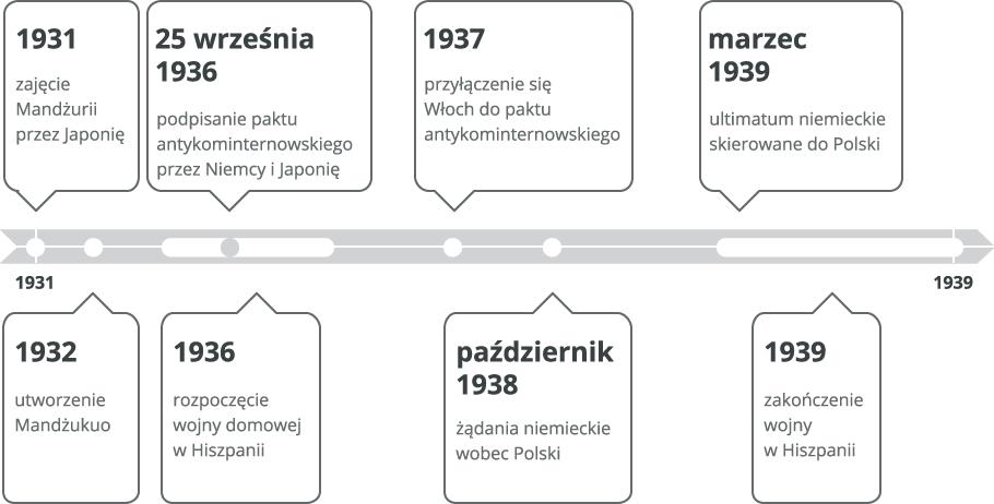II wojna już blisko… Źródło: Contentplus.pl sp. zo.o., licencja: CC BY 3.0.
