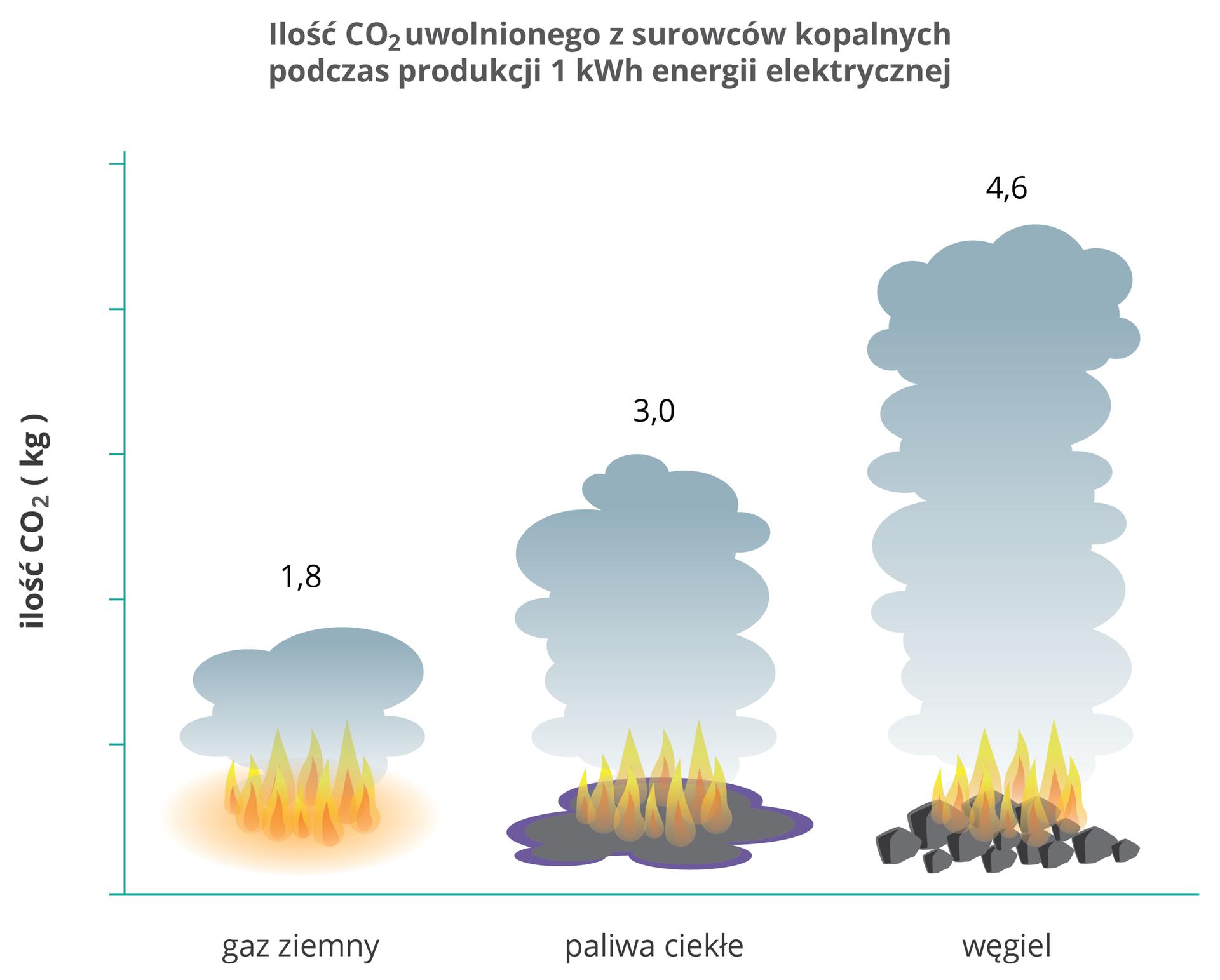 diagram przedstawia ilość paliw potrzebnych do uzyskania 1 kWh energii. Wprzypadku gazu jest to 1,8 kg, paliw ciekłych 3,0 kg, awęgla 4,6 kg.