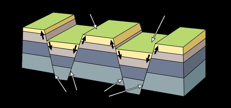 Na ilustracji kolorowe warstwy skał. Wkilku miejscach pęknięcia (uskoki) iwarstwy przesunięte wdół. Zerwana ciągłość. Niżej rowy tektoniczne, wyżej zręby.