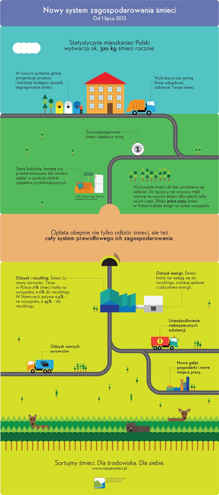 Ulotka wpostaci infografiki zachęcającej do segregacji śmieci.