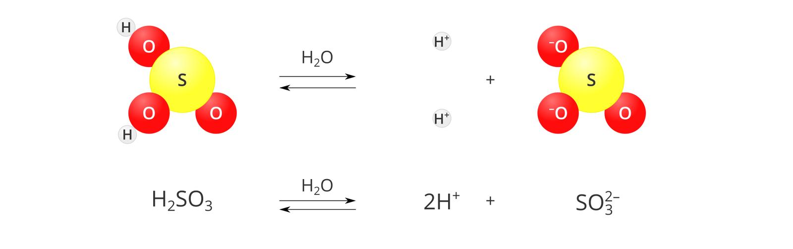 Modelowy schemat dysocjacji kwasu siarkowego cztery. Po lewej stronie planszy znajduje się model cząsteczki kwasu zbudowany zjednej żółtej kuli oznaczonej literą S, przylegających do niej trzech czerwonych kul oznaczonych literą Ooraz dwóch szarych, małych kulek oznaczonych literą H, przylegających do atomów tlenu po lewej stronie cząsteczki. Po prawej stronie modelu znajduje się znak reakcji dwustronnej wpostaci dwóch równoległych strzałek, zktórych górna skierowana jest wprawo, adolna wlewo. Nad strzałką znajduje się wzór H2O. Środkową iprawą część planszy zajmuje zapis rozpadu na jony: dwie małe szare kulki oznaczone jako Hplus, znak dodawania oraz model reszty kwasowej zżółtą kulą iliterą Swśrodku oraz trzema przylegającymi do niej czerwonymi kulami zliterą O. Na dwóch ztych kul po lewej stronie litery Owindeksie górnym znajduje się znak minus. Pod ilustracją sumaryczny zapis reakcji: H2SO4 pod wpływem wody dysocjuje na dwa kationy wodoru Hplus ijeden anion siarczanowy SO3 dwa minus.