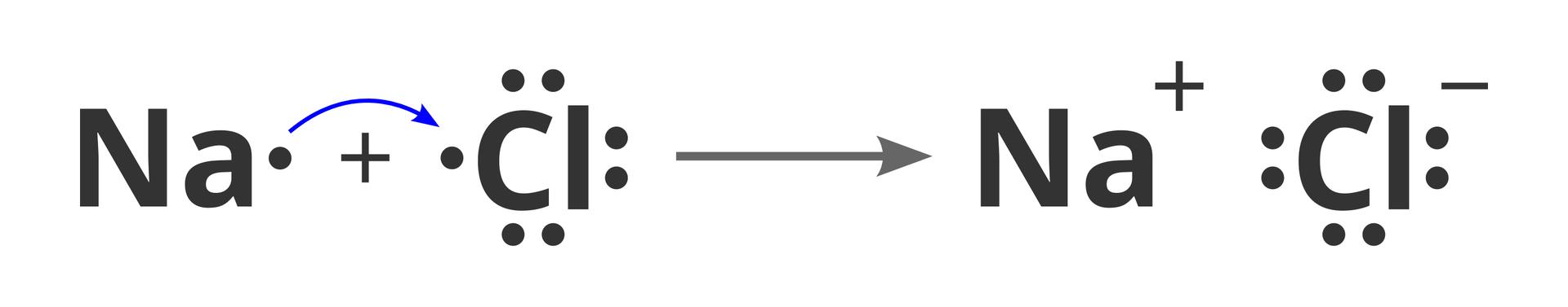 Schemat powstawania jonów zatomów sodu ichloru podczas reakcji łączenia się tych pierwiastków wcząsteczki chlorku sodu. Na ilustracji po lewej stronie prezentowane są elektrycznie obojętne atomy sodu ichloru zzaznaczoną za pomocą zapisu zkropkami liczbą elektronów walencyjnych. Znajdujący się pomiędzy nimi znak plus wskazuje na równanie reakcji chemicznej. Wygięta niebieska strzałka wiedzie od jedynego elektronu walencyjnego sodu do wolnego miejsca przy siódmym elektronie walencyjnym chloru. Następnie pojawia się długa pozioma strzałka skierowana wprawo, znak przeprowadzanej reakcji. Po prawej stronie równania znajduje się związek NaCl zapisany zuwzględnieniem ładunków jonów - przy Na znak plus, czy Cl znak minus - oraz informacji oatomach na powłoce walencyjnej. Przy symbolu sodu nie ma żadnych kropek, awokół symbolu chloru znajduje się pełen oktet.