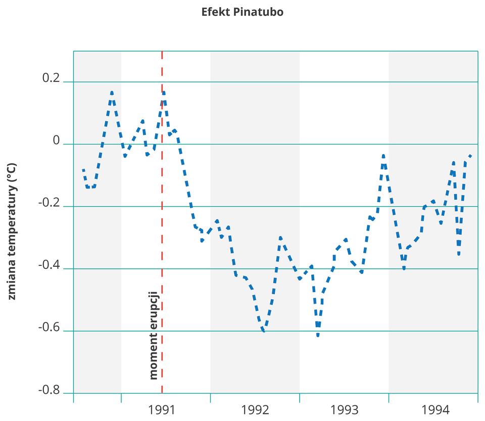 Na ilustracji wykres liniowy. Niebieską linią zaznaczono odchylania od średniej wieloletniej temperatury powietrza na Ziemi na przestrzeni czterech lat od tysiąc dziewięćset dziewięćdziesiątego roku. Czerwoną pionową linią zaznaczono moment erupcji wulkanu Pinatubo wpołowie tysiąc dziewięćset dziewięćdziesiątego pierwszego roku. Od tego momentu temperatura zaczęła się odchylać od średniej wieloletniej wdół, żeby około roku po erupcji osiągnąć największe ujemne odchylenie -0,6°C. Od roku 1993 temperatura ponownie zaczęła rosnąć. Zkońcem 1994 roku powróciła prawie do poziomu średniej wieloletniej temperatury powierza.