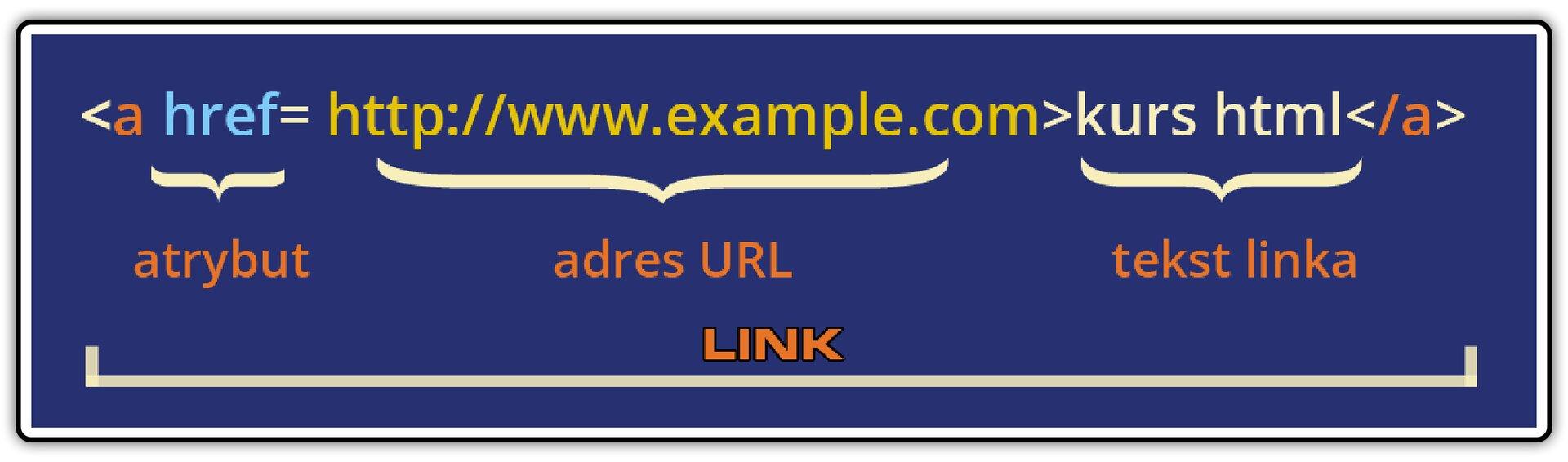 Ilustracja przedstawiająca strukturę etykiety określającej połączenie do dowolnego adresu wInternecie