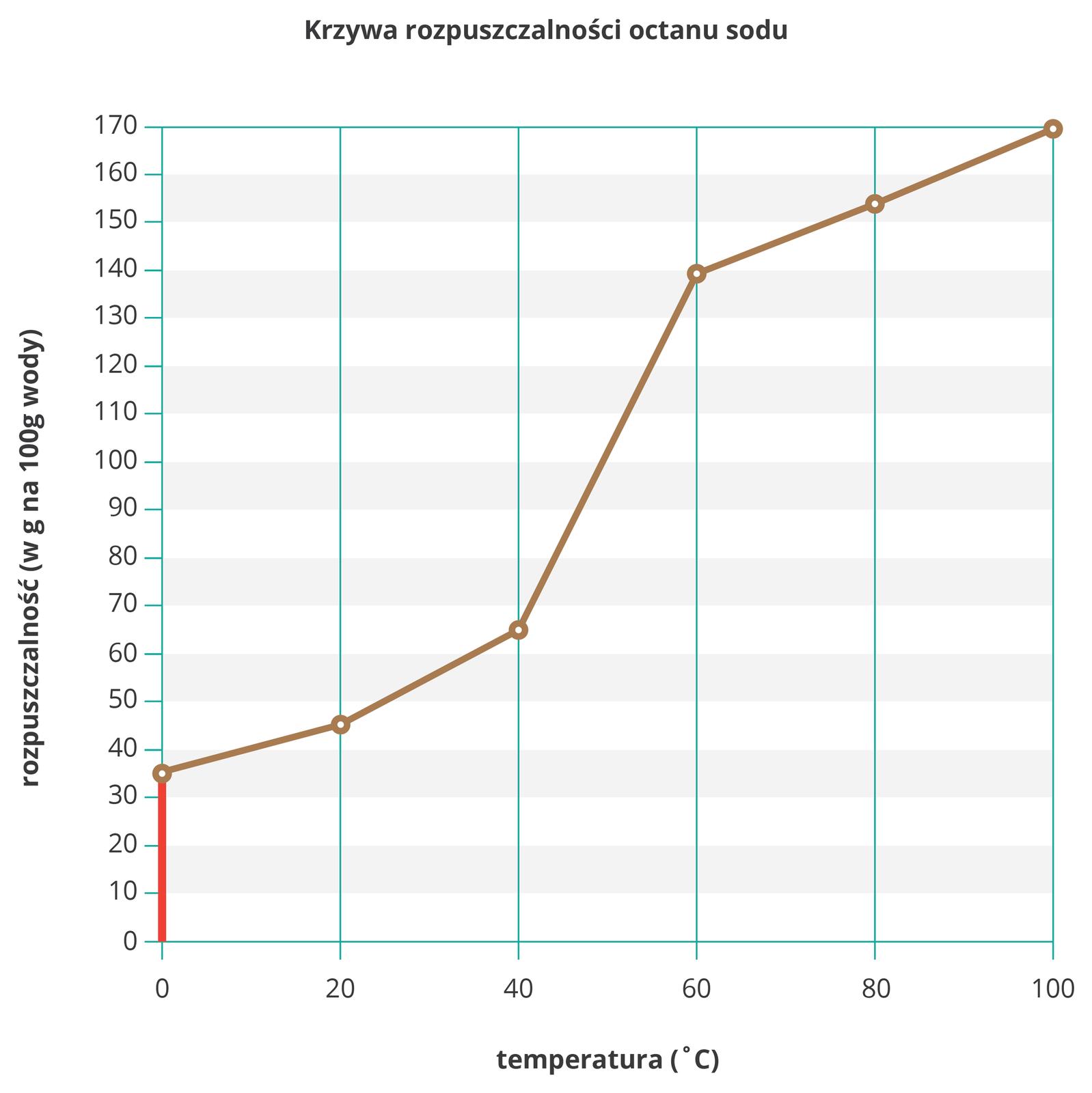 Ilustracja przedstawia wykres krzywej rozpuszczalności octanu sodu wwodzie zwyróżnionym za pomocą pionowej czerwonej kreski rozpuszczalności dla temperatury zera stopni Celsjusza. Sama krzywa jest bardzo nieregularna, wzakresie temperatur od zera do czterdziestu stopni iod sześćdziesięciu do stu stopni przyrost przebiega stopniowo, awzakresie od czterdziestu do sześćdziesięciu stopni bardzo gwałtownie.