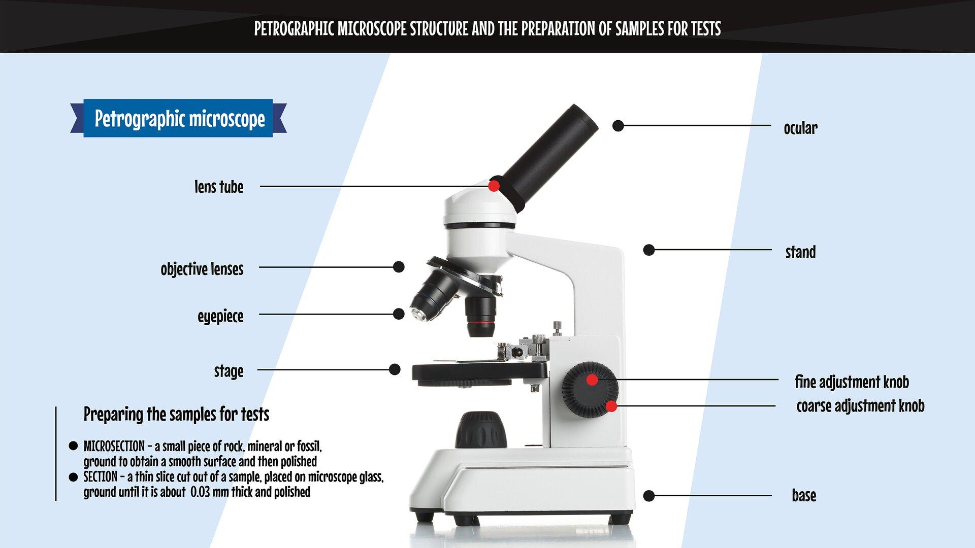 The image presents the elements of apetrographic microscope and the preparation of samples for tests. Grafika przedstawia elementy składowe mikroskopu polaryzacyjnego oraz przygotowania próbek do badania.