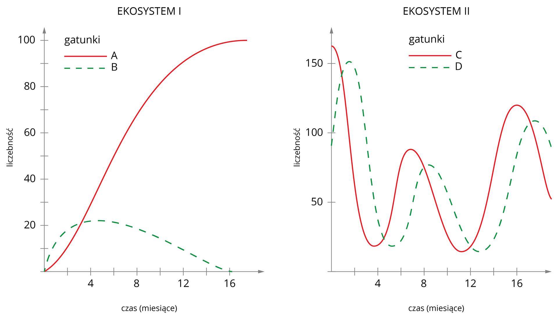 Dwa wykresy: zmiany liczebności gatunków wdwóch ekosystemach. W1. przypadku konkurencja doprowadza do wyginiecia jednego zgatunku. Wdrugim przypadku liczebność drapieżników cyklicznie się zmienia.
