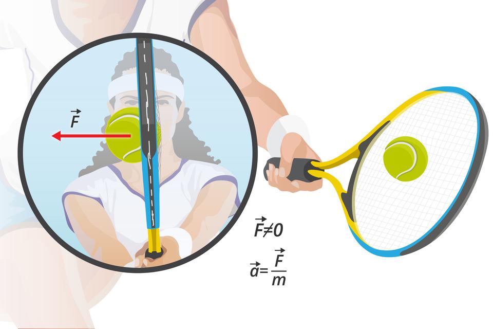 Schemat przedstawiający obraz piłki tenisowej tuz po uderzeniu rakietą oraz powiększenie wraz zaznaczonymi wektorami sił oraz wzorem na przyspieszenie.