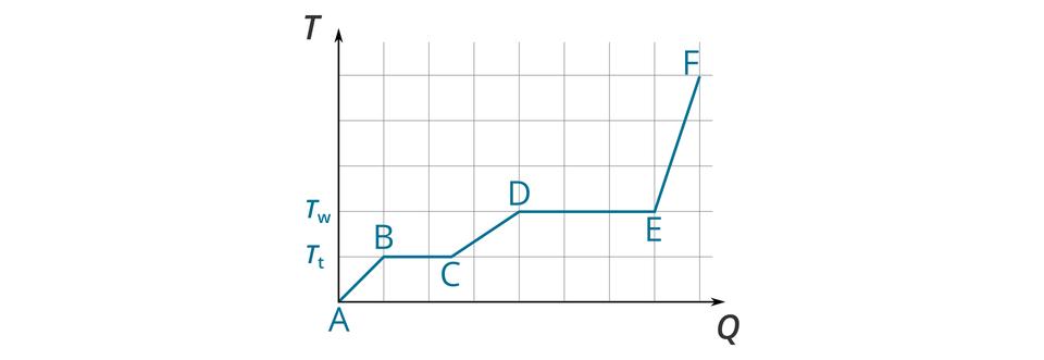 Zmiany temperatury ciała ogrzewanego przez równomierne dostarczanie ciepła