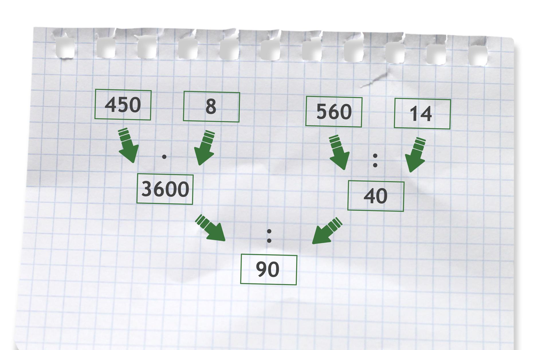 Przykład: (450 razy 8) dzielone przez (560 dzielone przez 14) =3600 dzielone przez 40 =90. Rozwiązanie zadania podpunkt d.