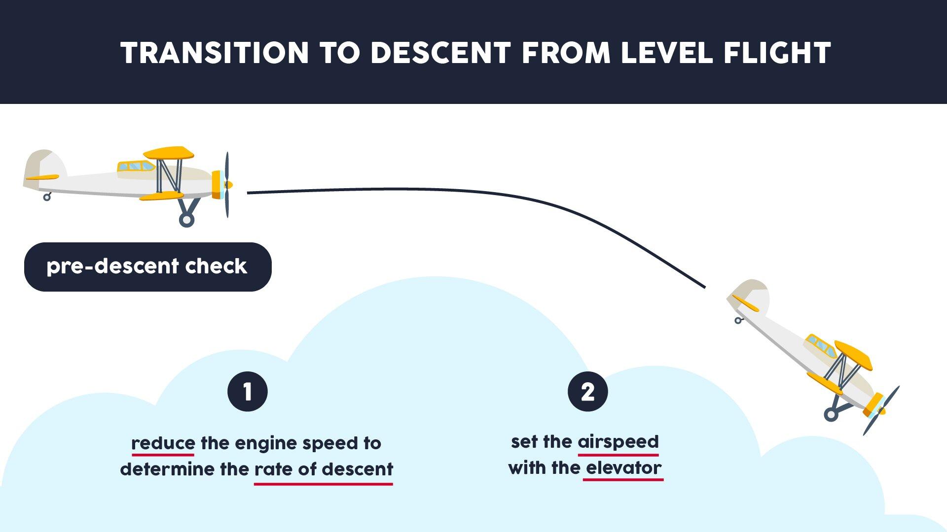 The image presents the transition to descent from level flight. Grafika przedstawia przejście zlotu poziomego na zniżanie.