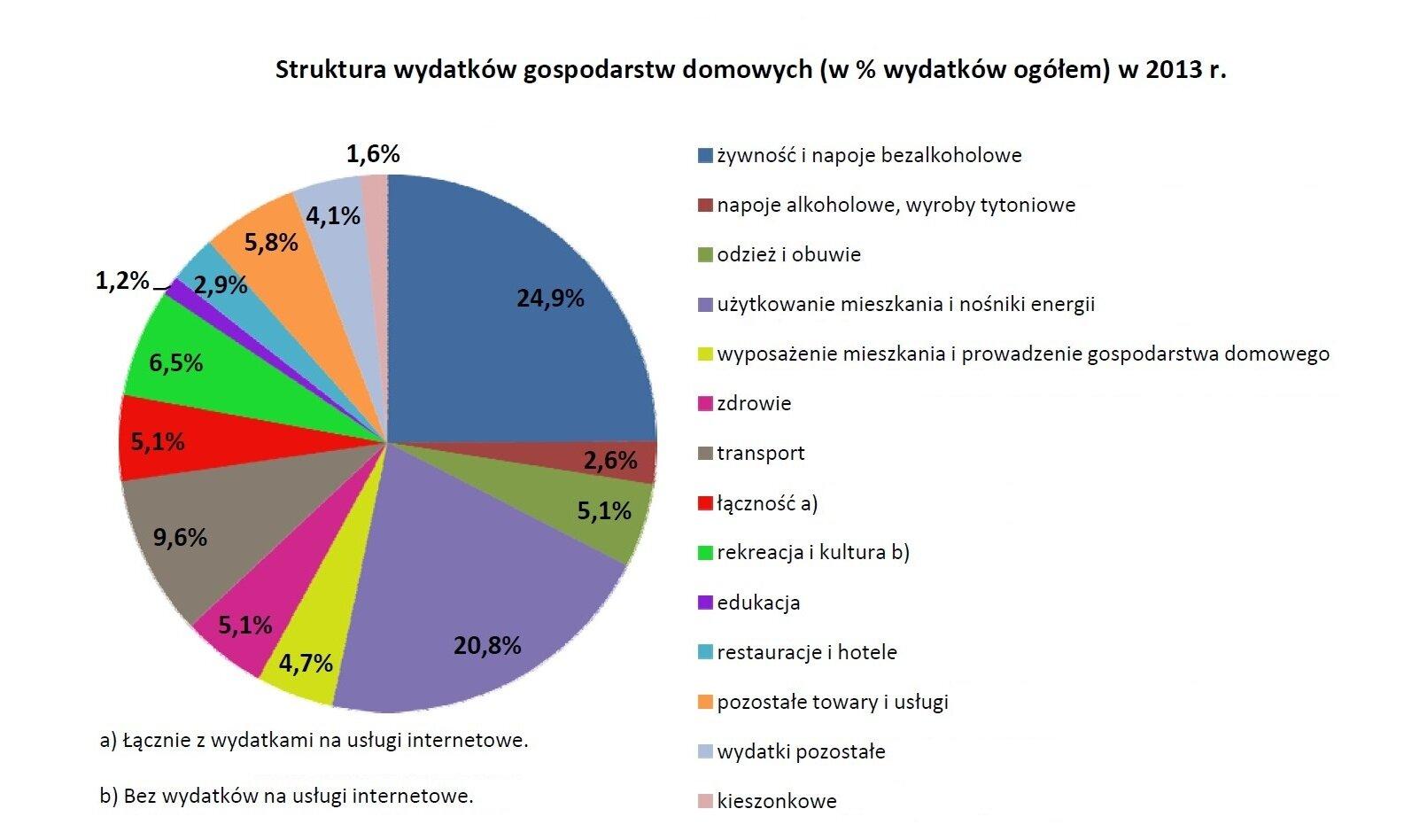 Wykres przedstawiający strukturę wydatków domowych
