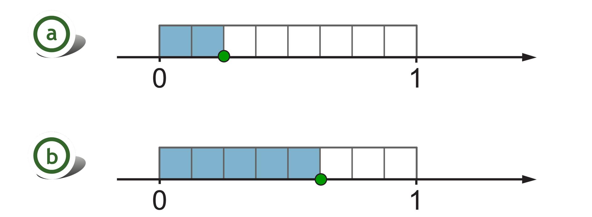 Rysunek dwóch osi liczbowych zzaznaczonymi punktami 0 i1. Nad każdą zosi, pomiędzy punktami 0 i1, zaznaczony prostokąt, podzielony na 8 równych części. Na pierwszej osi szukany punkt wyznacza dwie zamalowane części. Na drugiej osi szukany punkt wyznacza pięć zamalowanych części.