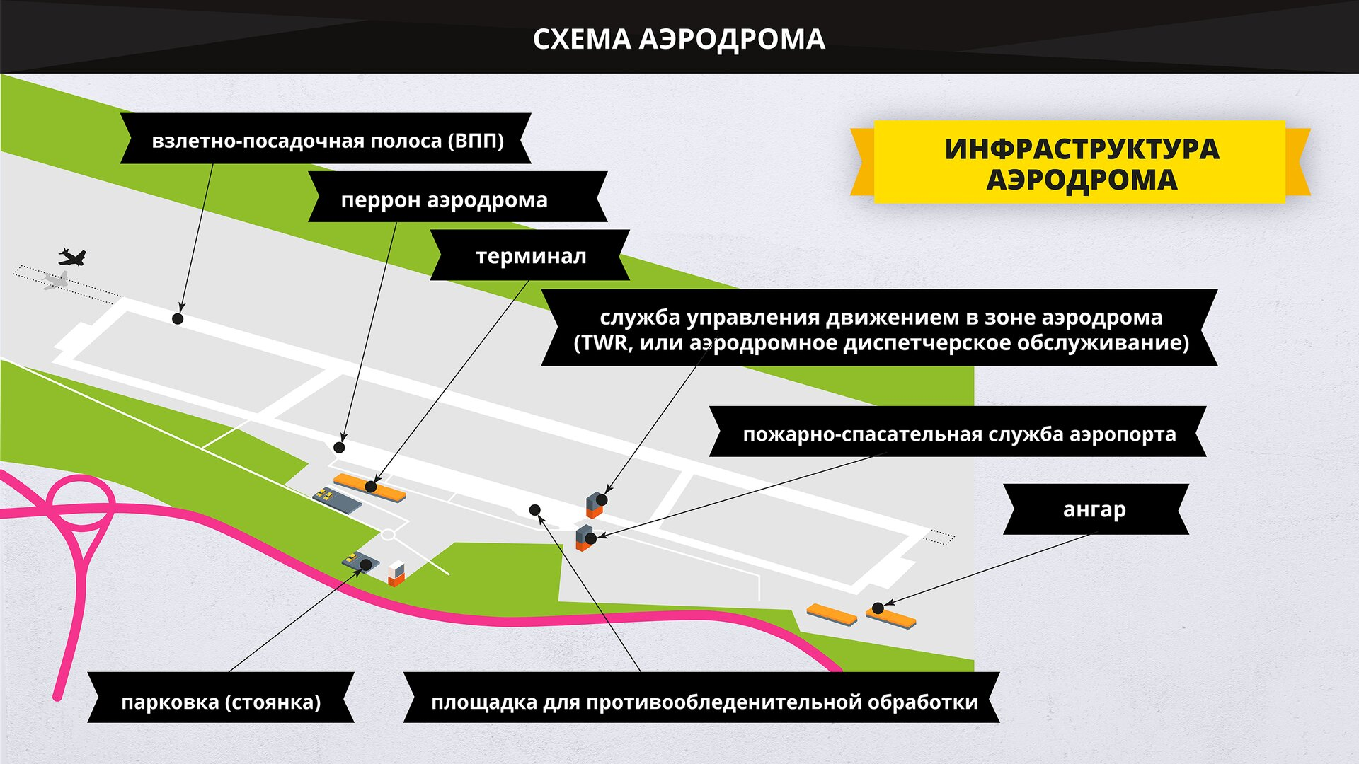 На изображении представлена схема аэродрома. Grafika przedstawia plan lotniska.