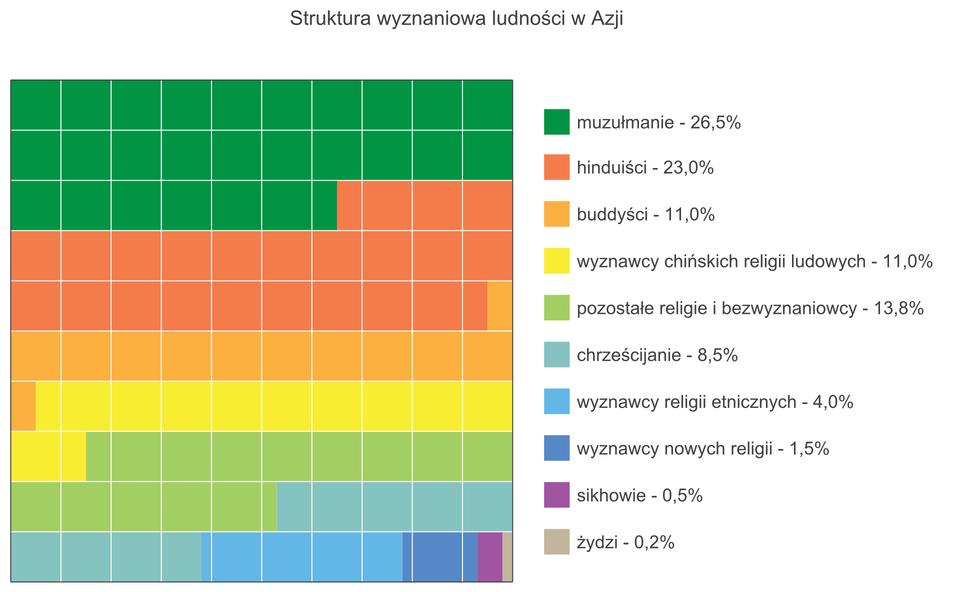 Na ilustracji diagram. Struktura wyznaniowa Azji. Muzułmanie – 26,5%, hinduiści – 23%, buddyści – 11%, wyznawcy chińskich religii ludowych -11%, pozostałe religie ibezwyznaniowcy -13,8%, chrześcijanie – 8,5%, wyznawcy religii etnicznych – 4%, wyznawcy nowych religii – 1,5%, sikhowie – 0,5%, Żydzi – 0,2%.