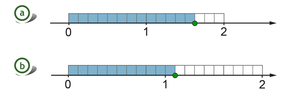 Rysunek dwóch osi liczbowych zzaznaczonymi punktami 0, 1 i2. Nad każdą zosi, pomiędzy punktami 0 i2, zaznaczony prostokąt. Nad pierwszą osią prostokąt podzielony na 16 równych części - szukany punkt wyznacza 13 zamalowanych części. Nad drugą osią prostokąt podzielony na 20 równych części - szukany punkt wyznacza 11 zamalowanych części.