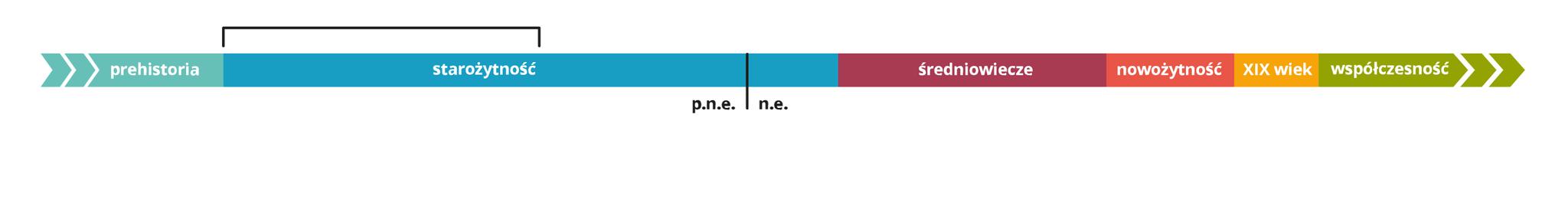 Oś czasu Źródło: Contentplus.pl sp. zo.o., licencja: CC BY 3.0.