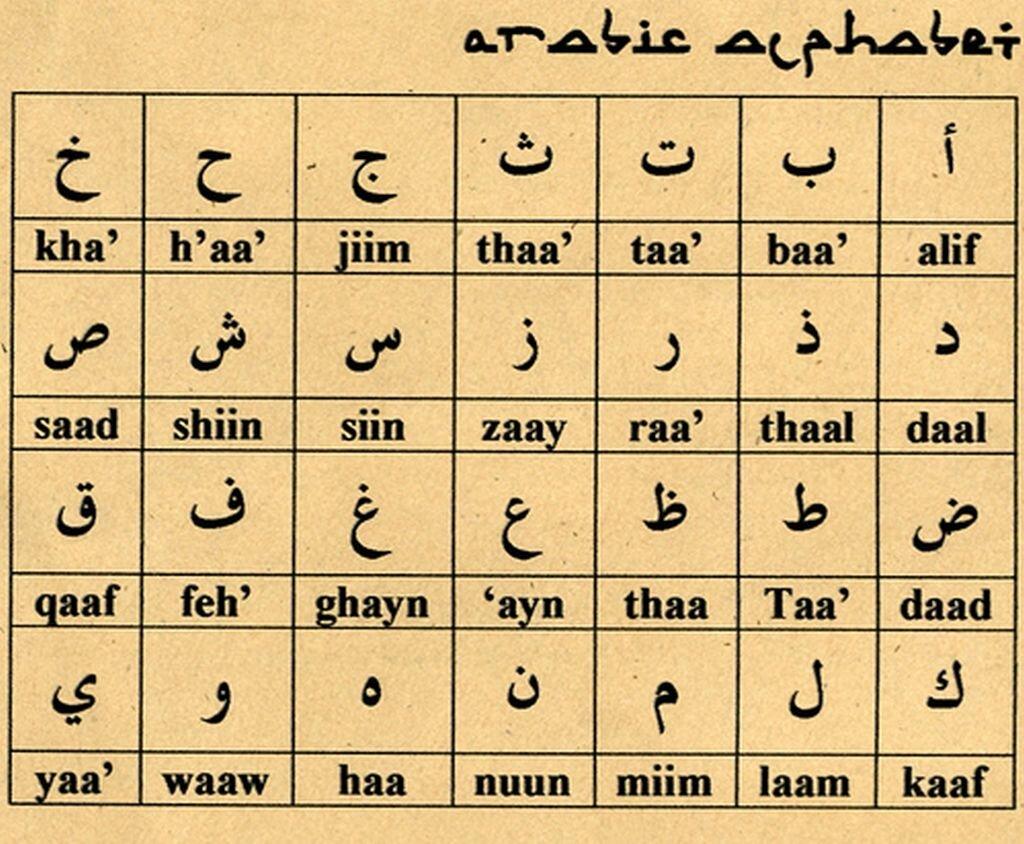 Alfabet arabski Alfabet arabski Źródło: domena publiczna.