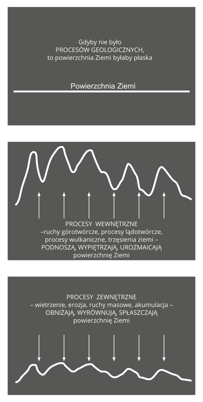 Na ilustracji trzy plansze. Prosta powierzchnia Ziemi (brak procesów geologicznych) wypiętrzenia przedstawione wpostaci falowanych linii (powierzchnia wypiętrzona wnastępstwie procesów wewnętrznych), na trzeciej planszy linie łagodniejsze (powierzchnia spłaszczona na skutek procesów zewnętrznych).