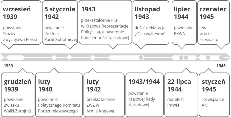 Polskie państwo podziemne oraz polscy komuniści. Źródło: Contentplus.pl sp. zo.o., licencja: CC BY 3.0.