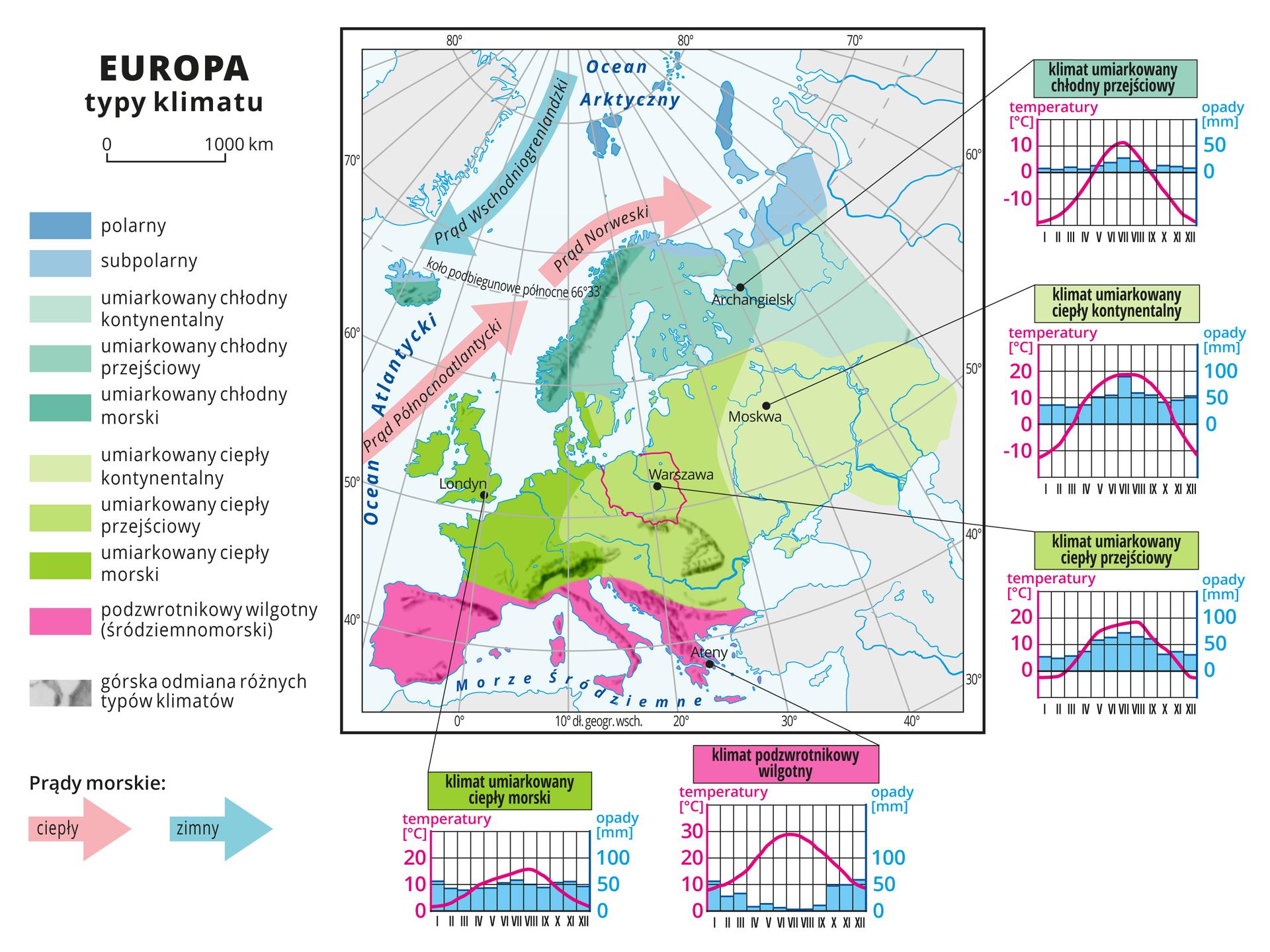 Ilustracja przedstawia mapę typów klimatu wEuropie. Kolorami oznaczono typy klimatu, układają się one pasami oprzebiegu równoleżnikowym. Na północy kontynentu klimat polarny isubpolarny, dalej na południe umiarkowany chłodny odmiana kontynentalna, przejściowa imorska). Od szerokości geograficznej północnej sześćdziesiąt stopni klimat umiarkowany ciepły (w trzech odmianach wzależności od odległości od wybrzeży), na tym tle kontur Polski zzaznaczoną Warszawą. Na południu Europy (Półwyspy Iberyjski, Apeniński iBałkański) klimat podzwrotnikowy wilgotny (śródziemnomorski). Ciepłe prądy morskie opływają zachodnie wybrzeże wkierunku północnym, azimny Prąd Wschodniogrenlandzki płynie zpółnocy na południe. Na mapie południki irównoleżniki. Dookoła mapy wbiałej ramce opisano współrzędne geograficzne co dziesięć stopni. Wlegendzie umieszczono iopisano kolory użyte na mapie. Zprawej strony mapy ina dole pięć diagramów klimatycznych dla charakterystycznych stacji zkażdej strefy klimatycznej. Połączone liniami zmiejscowościami na mapie. Różnią się wysokością słupków obrazujących wielkość opadów iprzebiegiem wykresów temperatur.
