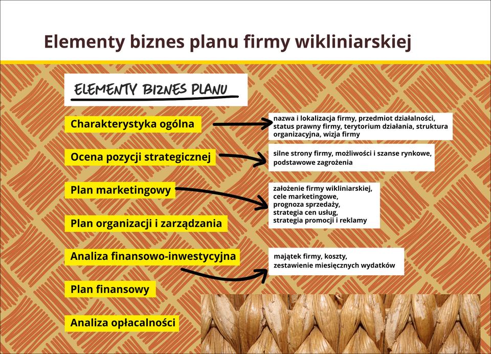 Grafika przedstawia biznes plan.
