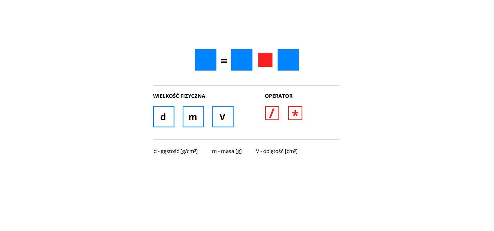Aplikacja umożliwia przekształcanie wzoru na gęstość. Waplikacji zaprezentowano cztery kwadraty. Trzy niebieskie otej samej wielkości ijeden różowy. Różowy kwadrat jest nieco mniejszy. Kwadraty umieszczono wjednym, poziomym rzędzie. Pierwszy jest niebieski kwadrat. Po nim umieszczono znak równości. Po znaku równości znajdują się kolejno: kwadrat niebieski, kwadrat różowy, kwadrat niebieski. Wkwadratach niebieskich, za pomocą myszy komputera, można umieścić wielkości fizyczne. Wielkości fizyczne znajdują się na liście poniżej kwadratów. Są to: d– gęstość, m– masa, V– objętość. Wkwadracie różowym można umieścić jeden zdwóch operatorów: znak mnożenia albo znak dzielenia.