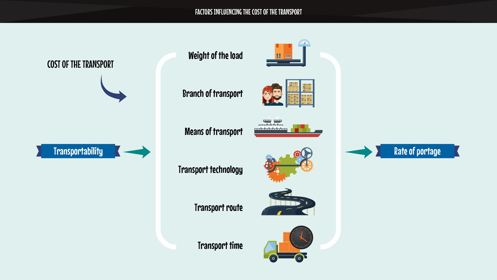 The graphics schematically show the factors influencing the portage.Grafika wschematyczny sposób przedstawia czynniki wpływające na wysokość przewoźnego.