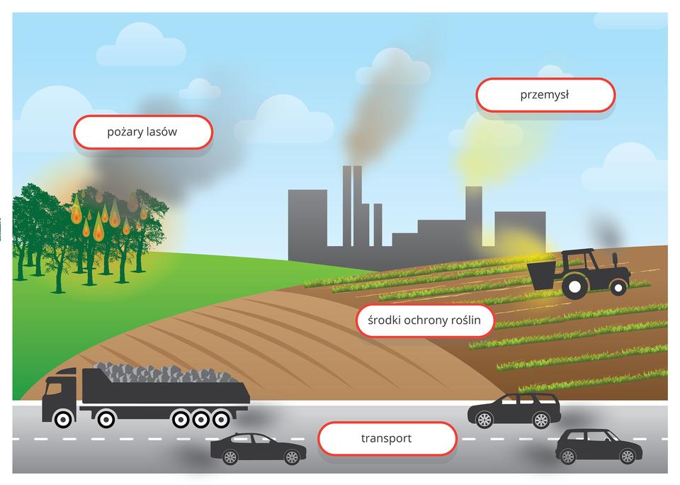 Grafika komputerowa prezentuje widok drogi położonej przy polach uprawnych. Drogą przemieszają się samochody wydalające spaliny. Na polu jadący ciągnik rolniczy rozpyla środki ochrony roślin. Nieopodal pola pali się las. Wtle widoczna fabryka emitująca gazy ipyły do atmosfery.