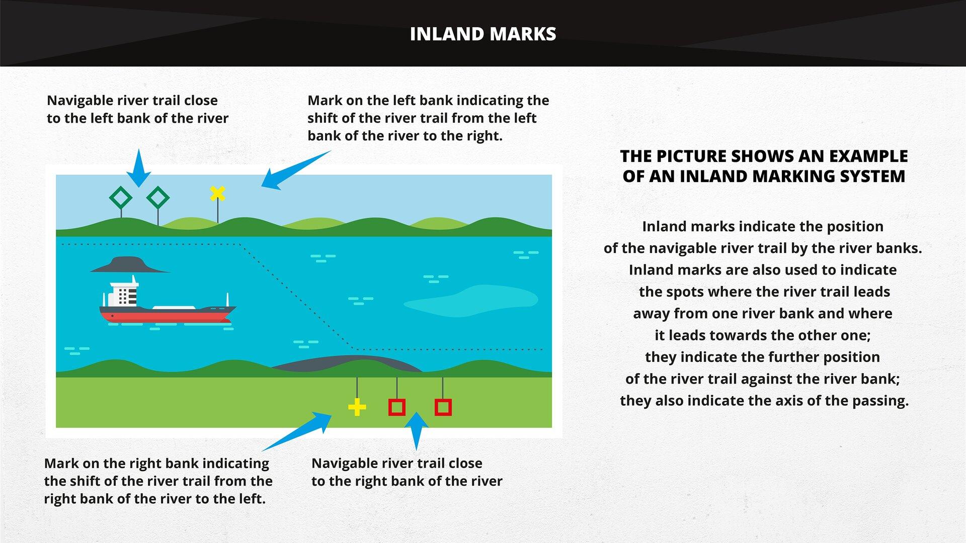 The picture shows an example of an inland marking system. Grafika przedstawia przykład oznakowania brzegowego.