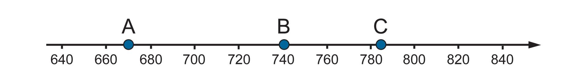 Rysunek osi liczbowej zzaznaczonymi punktami 640, 660, 680, …, 800, 820, 840. Zaznaczone punkty A, B, C. Punkt Aznajduje się wpołowie między 660 i680. Punkt Bma współrzędną równą 740. Punkt Cznajduje się pomiędzy 780 i800, bliżej 780.