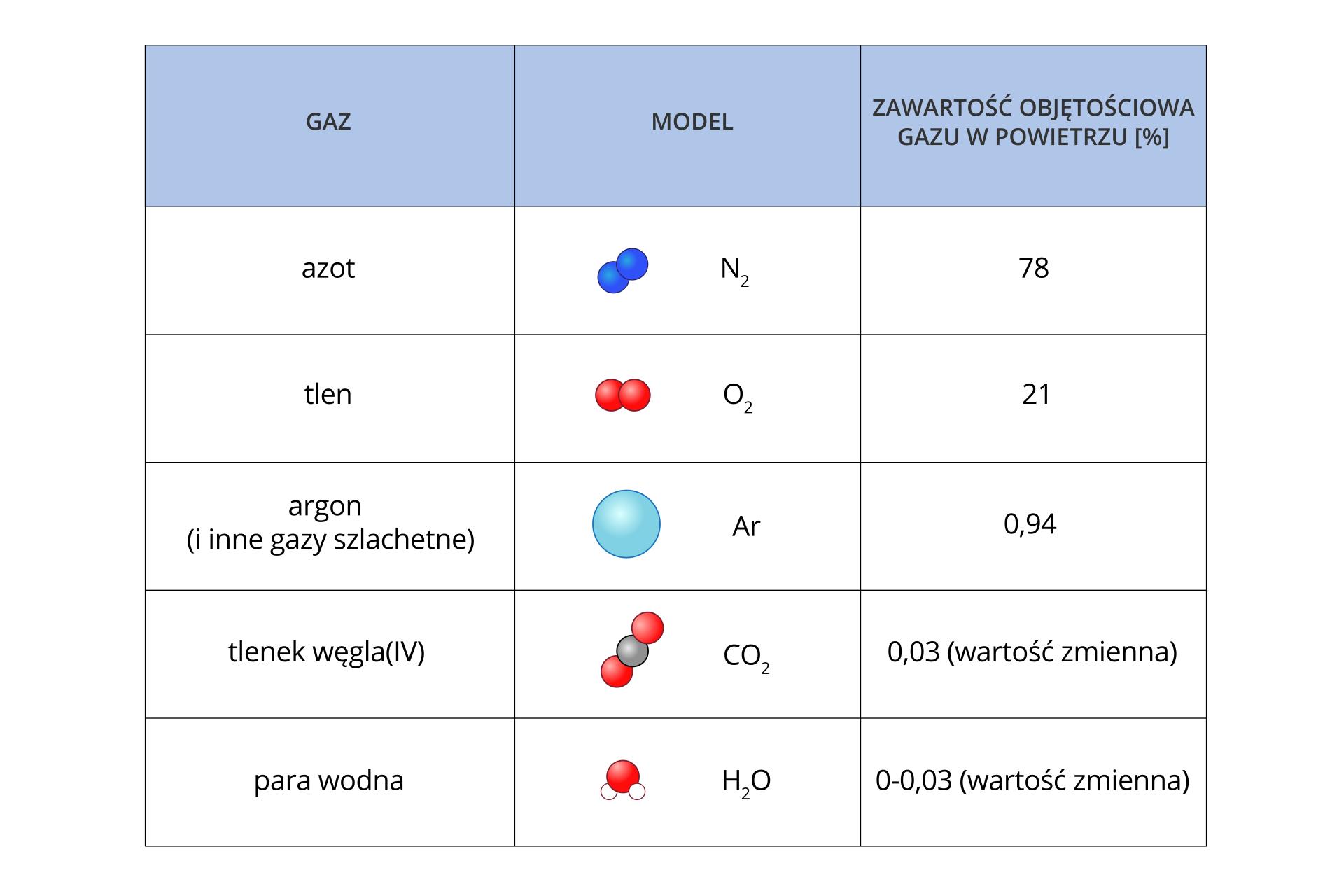 Galeria składa się zdwóch ilustracji. Ilustracja numer jeden przedstawia tabelę zrozpisaną procentową zawartością składników powietrza. Tabela składa się ztrzech kolumn. Pierwsza zatytułowana Gaz zawiera nazwy gazów. Druga zatytułowana Model zawiera wzory sumaryczne irysunki modeli cząsteczek tych gazów. Trzecia nosi tytuł Zawartość Objętościowa gazu wpowietrzu. Wkolejnych pięciu wierszach podane są następujące informacje: azot, wzór N2, 78 procent. Tlen, wzór O2, zawartość 21 procent. Argon iinne gazy szlachetne, symbol Ar, zawartość 0,93 procent. Dwutlenek węgla, wzór CO2, zawartość 0,03 procent, wartość zmienna. Para wodna, wzór H2O, zawartość od 0 do 0,03 procent, wartość zmienna.