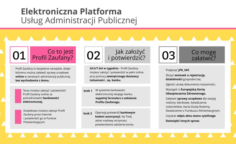 Ilustracja przedstawia informacje dotyczące elektroniczna Platformy Usług Administracji Publicznej.