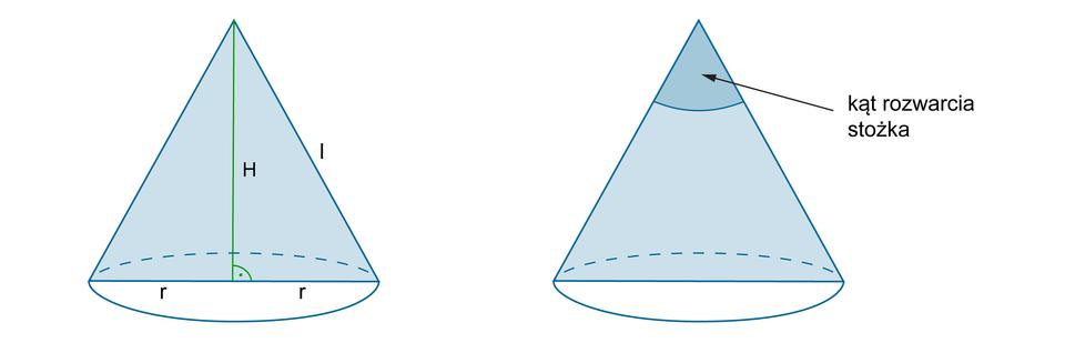 Rysunki dwóch stożków zzaznaczonym przekrojem osiowym wkształcie trójkąta równoramiennego. Na pierwszym stożku zaznaczono H– wysokość stożka, l– tworząca stożka ir– promień podstawy stożka. Na drugim stożku zaznaczono kąt rozwarty stożka.