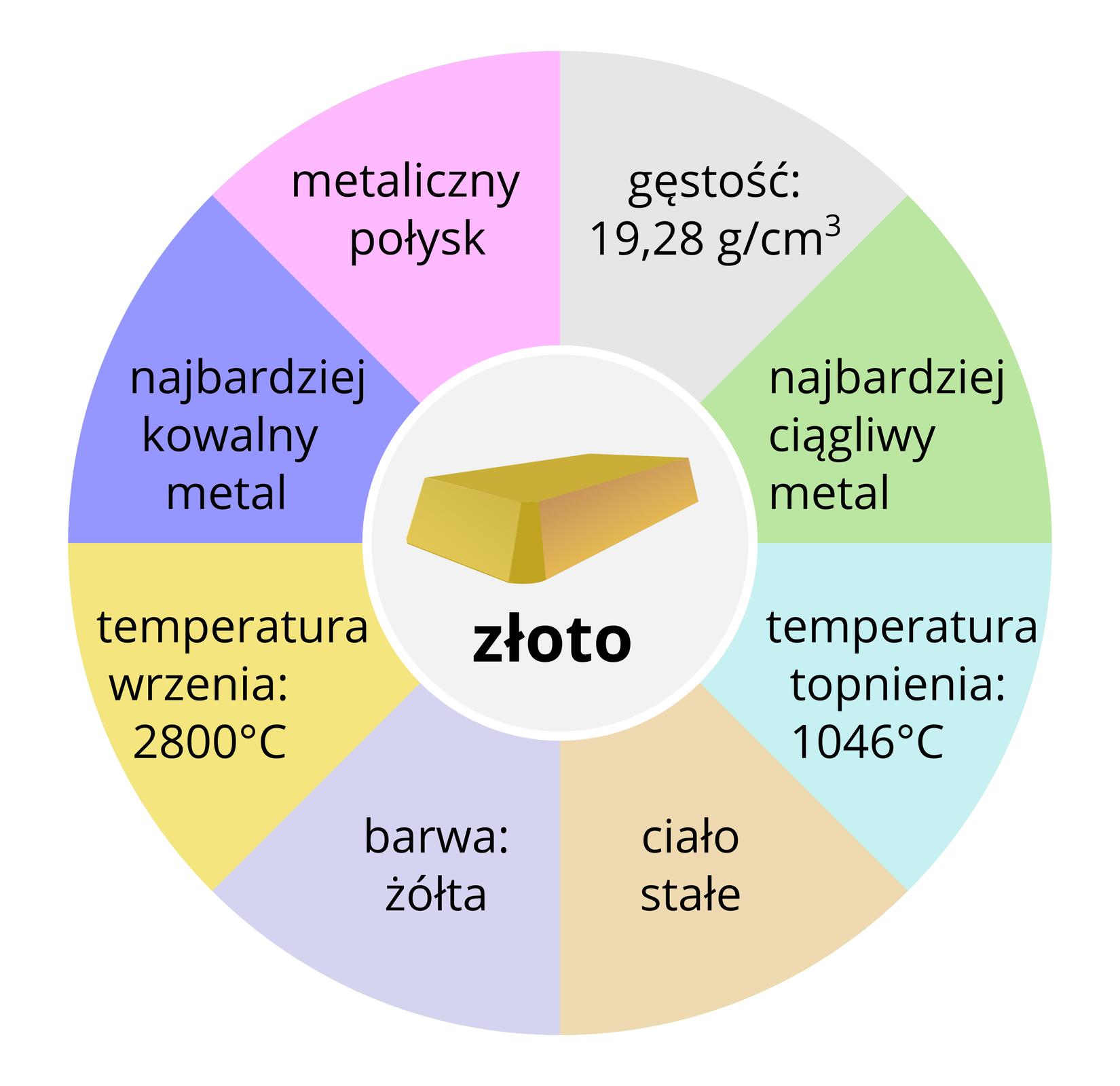"""Ilustracja przedstawiająca właściwości fizyczne złota. Wsamym środku wmniejszym szarym okręgu znajduje się rysunek sztabki zpodpisem """"złoto"""". Na zewnątrz koła znajduje się większe koło podzielone na różnokolorowe części, jak wwykresie tortowym, zawierające konkretne właściwości fizyczne. Licząc od góry wkierunku ruchu wskazówek zegara są to: gęstość 19,28 g/cm ³ , najbardziej ciągliwy metal, temperatura topnienia 1046 stopni Celsjusza, ciało stałe, barwa żółta, temperatura wrzenia 2800 stopni Celsjusza, najbardziej kowalny metal, metaliczny połysk."""
