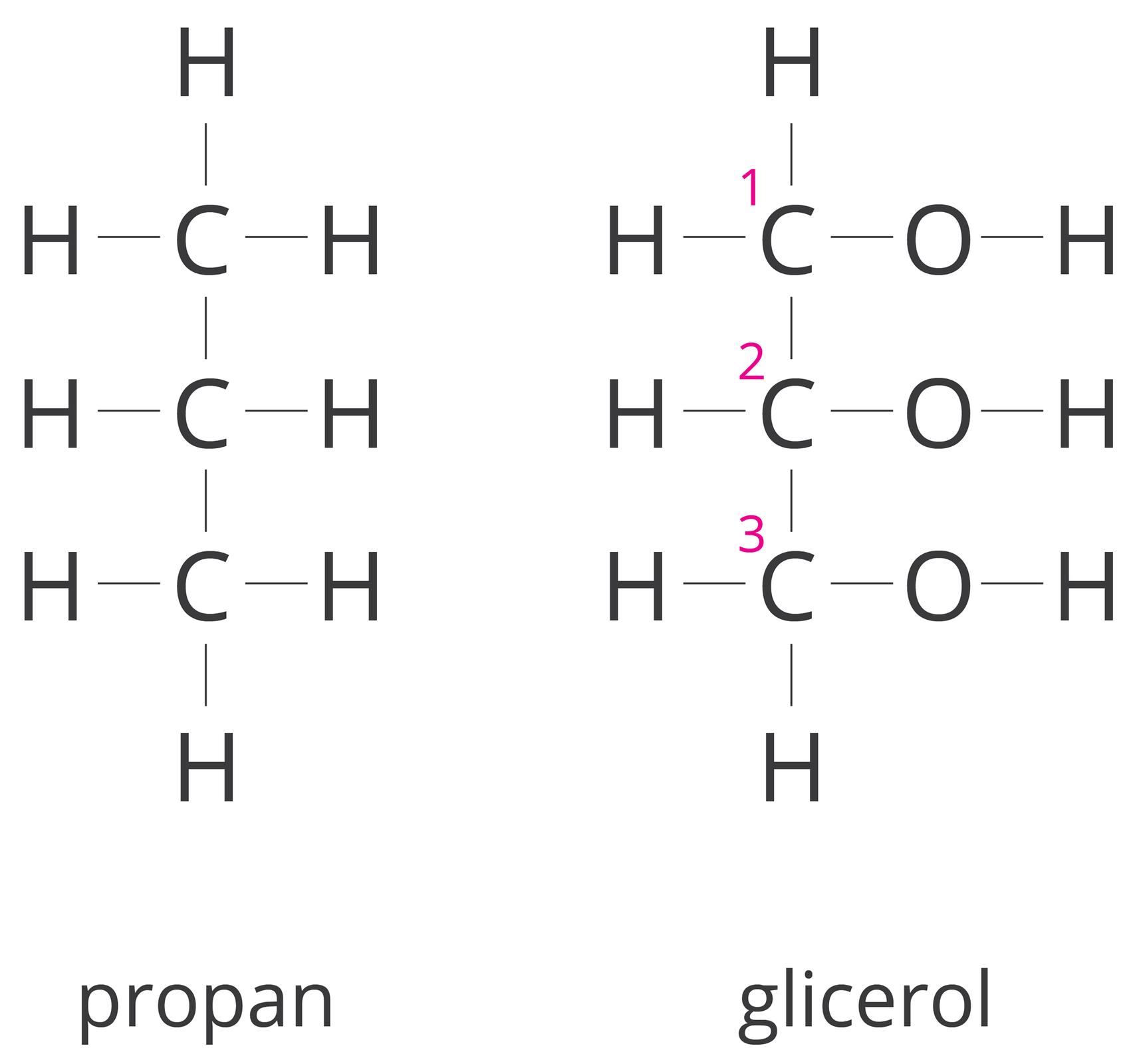 Glicerol struktura