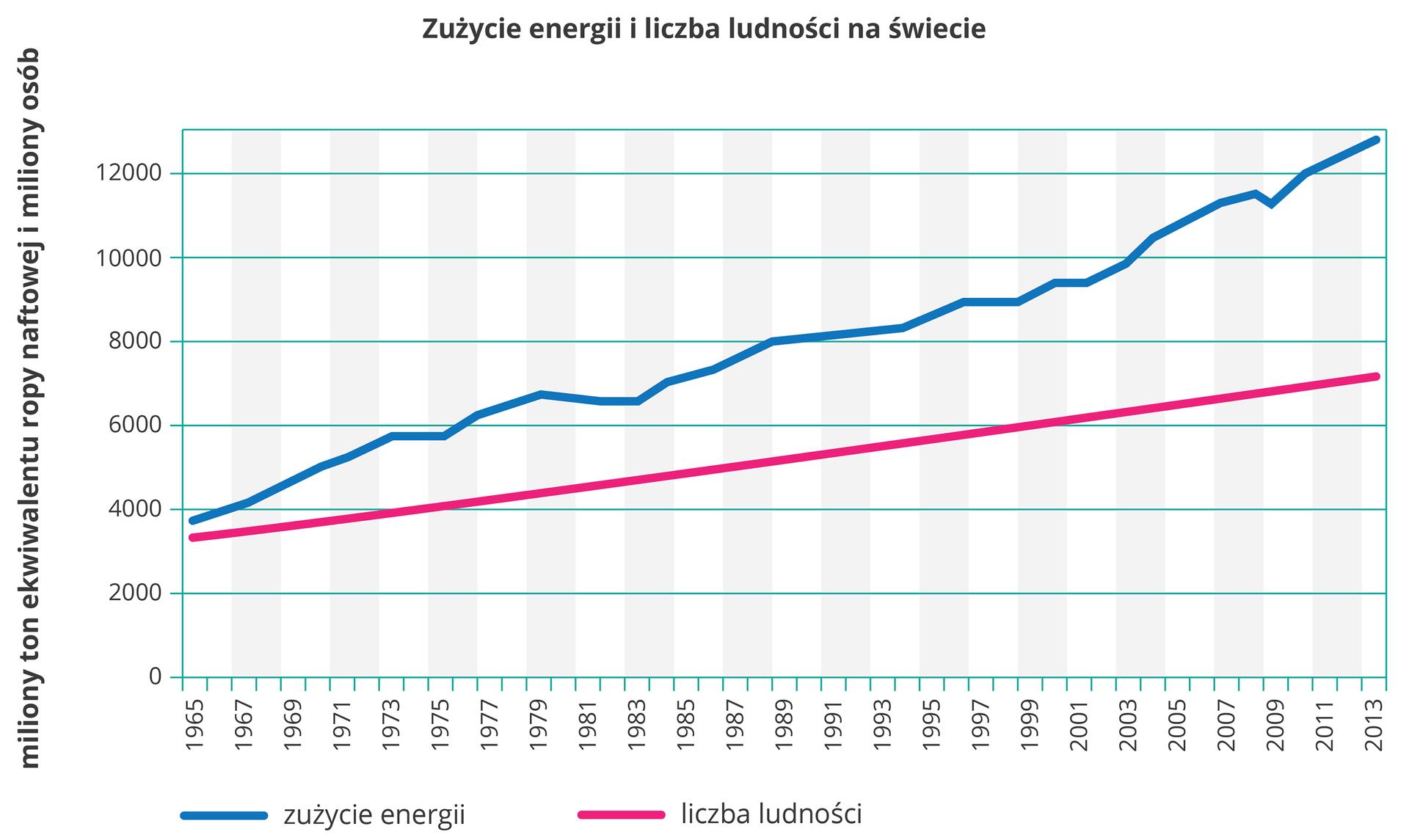 Na ilustracji wykres liniowy. Zlewej strony na osi pionowej opisano wartości od zera do dwunastu tysięcy (miliony ton ekwiwalentu ropy naftowej imiliony osób). Na osi poziomej opisano lata od tysiąc dziewięćset sześćdziesiąt pięć do dwa tysiące trzynaście. Liniami przedstawiono zużycie energii – kolor niebieski iliczbę ludności – kolor czerwony na świecie. Ogólna tendencja rosnąca, ale zużycie energii rośnie szybciej niż liczba ludności.