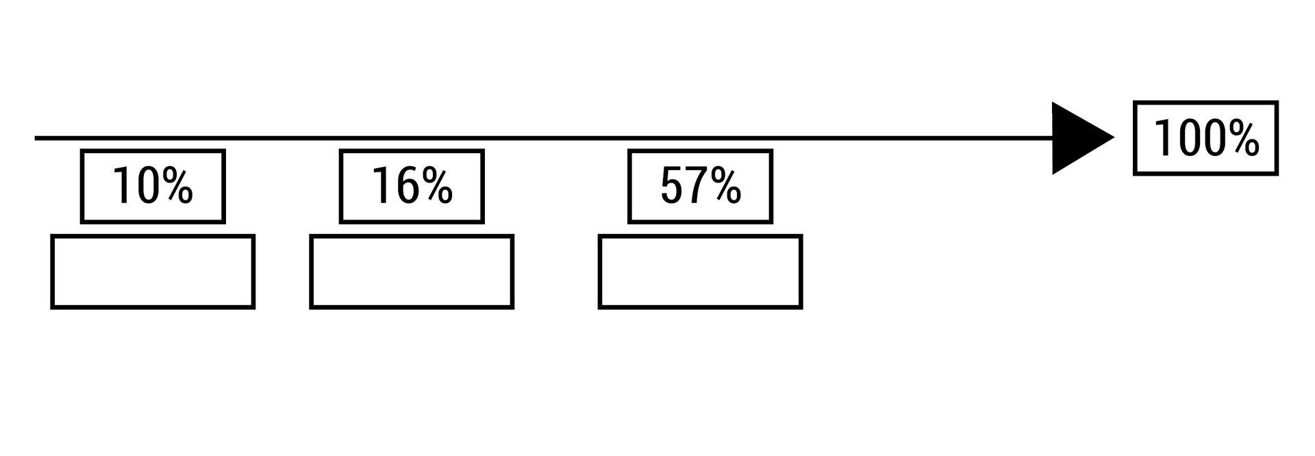 """Na grafice przedstawiona jest """"Emisja (w procentach) CO2 wposzczególnych gałęziach w2015 r."""" wpostaci osi """"biegnącej"""" wkierunku 100 %. Na osi znajdują się trzy kafelki zwartościami 10%, 16% i57%."""