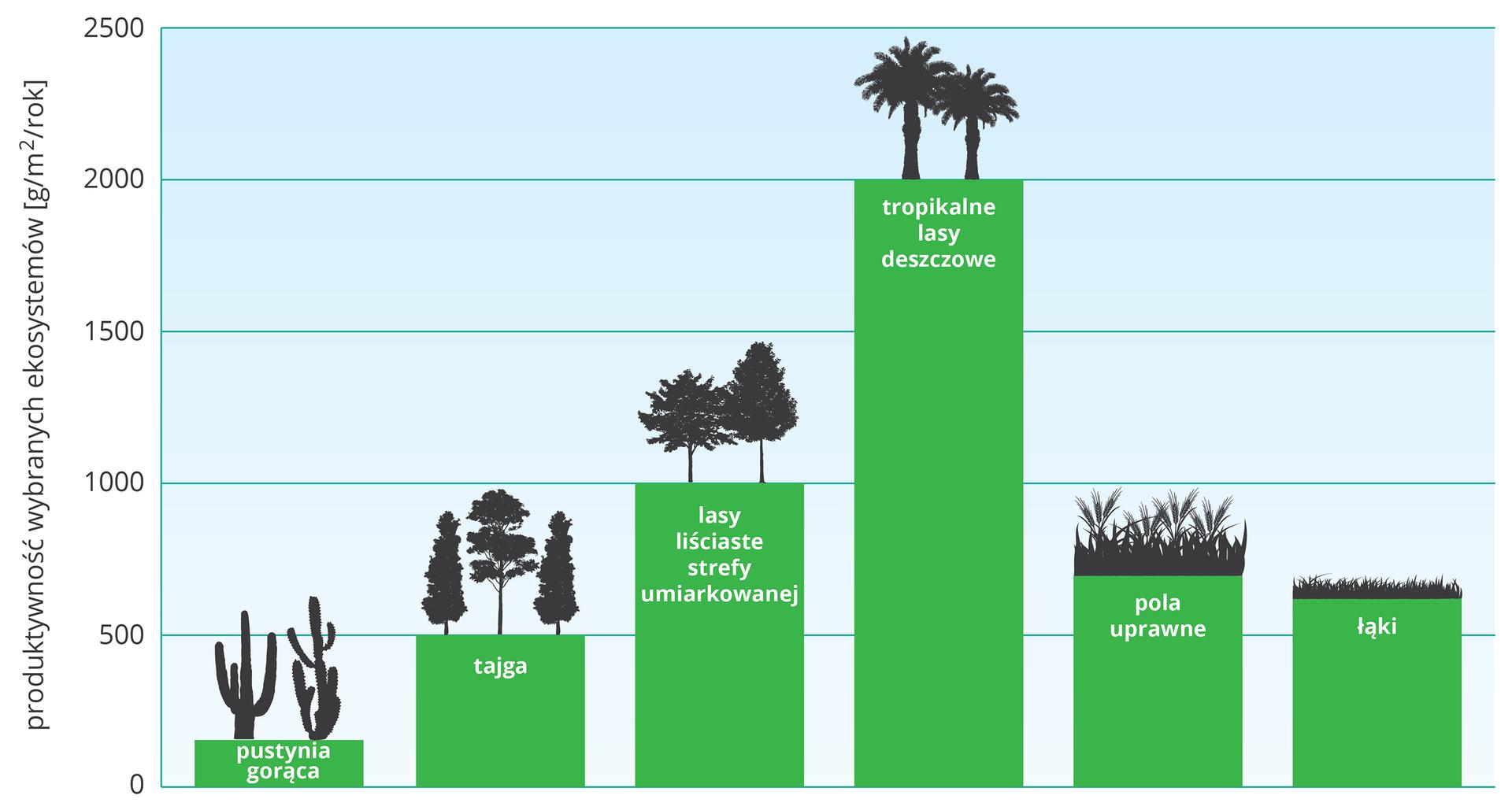 Diagram przedstawia produktywność wybranych ekosystemów wgramach/ mkwadratowy/ rok. Pustynia gorąca - 150, las strefy umiarkowanej - 500, las równikowy 2000, pole uprawne - 750, łąka - 700.