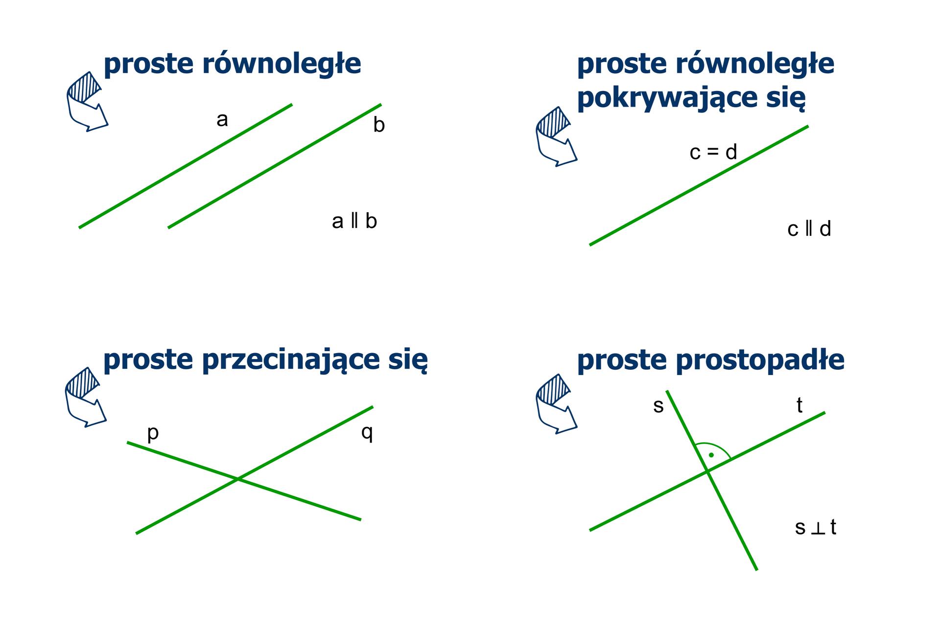Rysunki prostych. Na pierwszym rysunku dwie proste równoległe aib. Na drugim rysunku proste równoległe pokrywające się cid. Na trzecim rysunku proste przecinające się piq. Na czwartym rysunku proste prostopadłe sit.