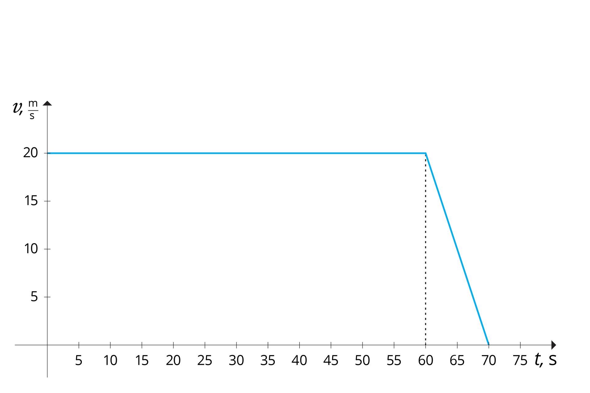 """Schemat przedstawia wykres ruchu złożonego. Tło białe. Osie odciętych od 0 do 75, co 5; opisana """"t, s"""". Oś rzędnych od 0 do 20, co 5; opisana """"v, m/s"""". Wykres składa się zdwóch niebieskich odcinków. Pierwszy: początek (0, 20) ikoniec (60, 20). Drugi: początek (60, 20) ikoniec (70, 0)."""