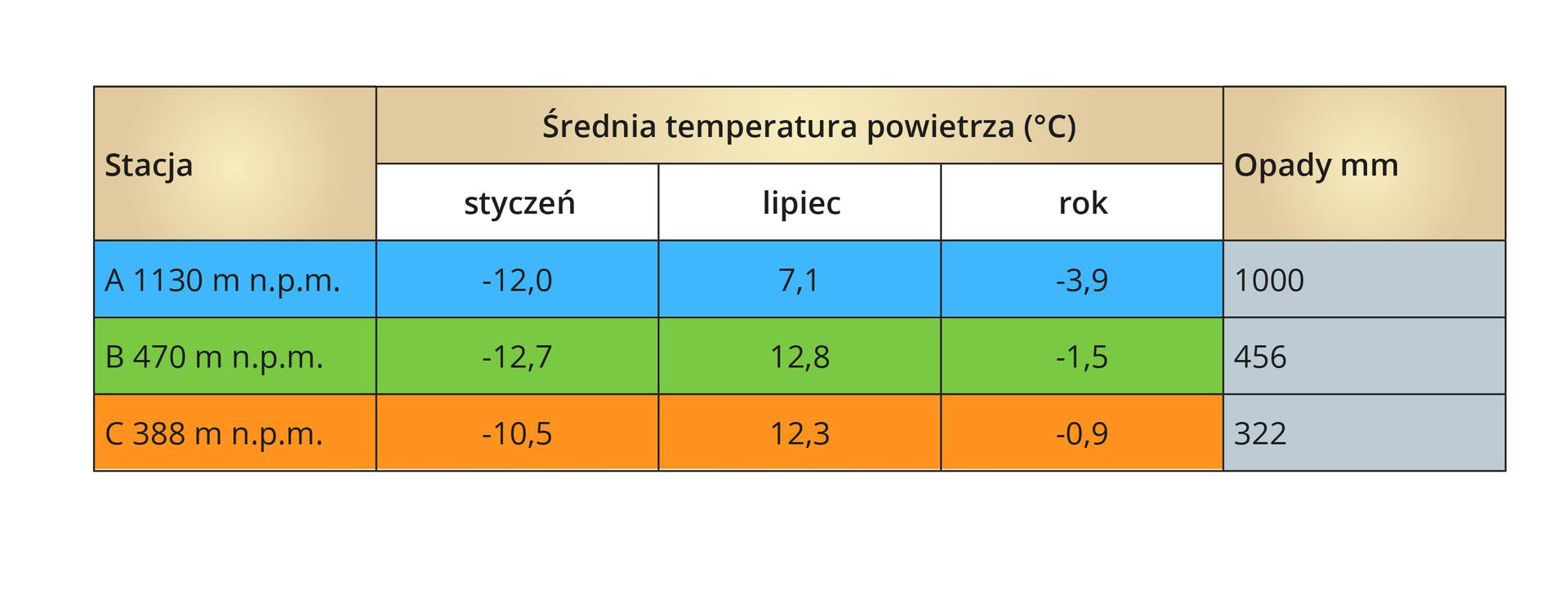 Dane ztrzech stacji klimatycznych położonych na różnych wysokościach nad poziomem morza. Stacja Aznajduje się na wysokości 1130 metrów nad poziomem morza. Średnia temperatura wstyczniu: minus 12 stopni Celsjusza. Średnia temperatura wlipcu: 7,1 stopnia Celsjusza. Średnia roczna temperatura: minus 3,9 stopni Celsjusza. Opady -1000 milimetrów. Stacja Bznajduje się na wysokości 470 mn.p.m. Średnia temperatura wstyczniu: minus 12,7 stopnia Celsjusza. Średnia temperatura wlipcu: 12,8 stopnia Celsjusza. Średnia roczna temperatura: minus 1,5 stopni Celsjusza. Opady wmilimetrach: 456. Stacja Cznajduje się na wysokości 388 mn.p.m. Średnia temperatura wstyczniu: minus 10,5 stopnia Celsjusza. Średnia temperatura wlipcu: 12,3 stopnia Celsjusza. Średnia roczna temperatura: minus 0,9 stopni Celsjusza. Opady wmilimetrach: 322.