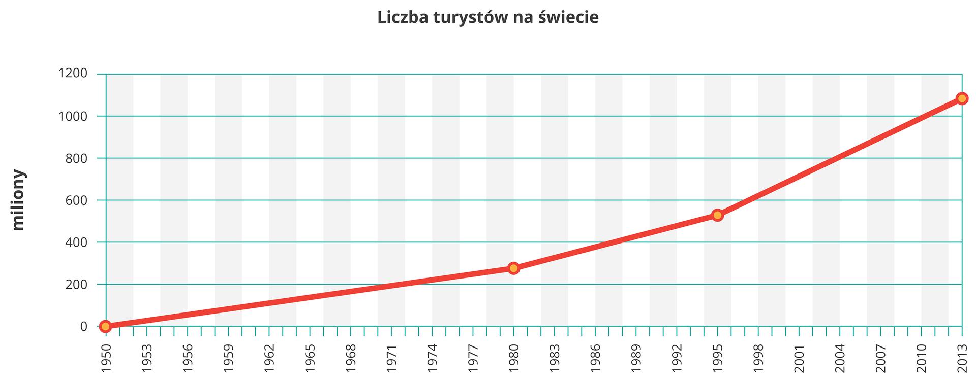 Na ilustracji wykres liniowy. Czerwoną linią przedstawiono szybki wzrost liczby turystów na świecie wlatach tysiąc dziewięćset pięćdziesiąt – dwa tysiące trzynaście. Obecna liczba turystów wynosi miliard dwieście milionów.