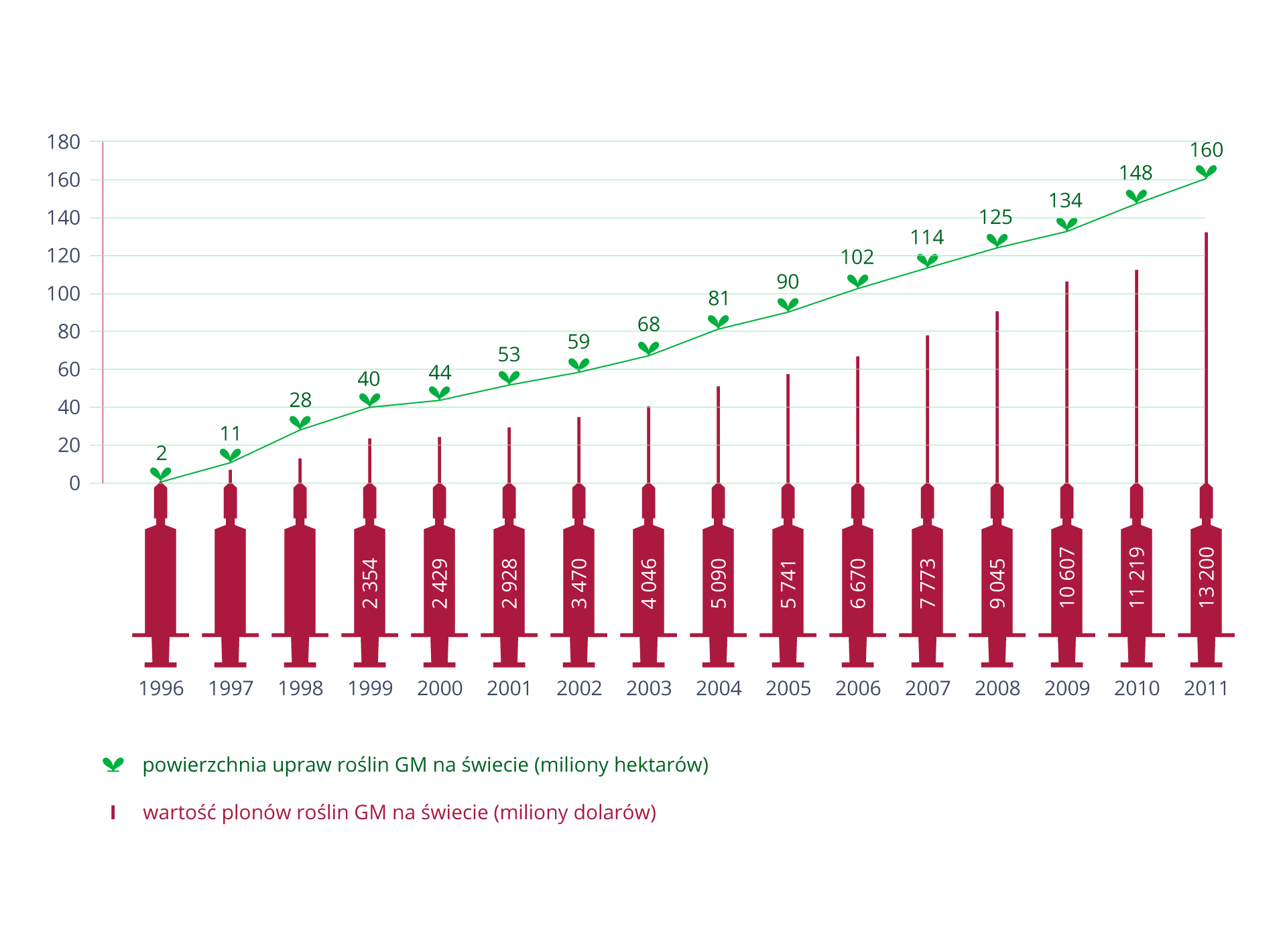 Wykres ilustruje zwiększanie się wciągu 15 lat powierzchni upraw GMO wpostaci niebieskiej linii zsymbolem zielonych listków. Czerwone strzykawki udołu mają wpisaną wartość plonów GMO wtym czasie, wmilionach dolarów.