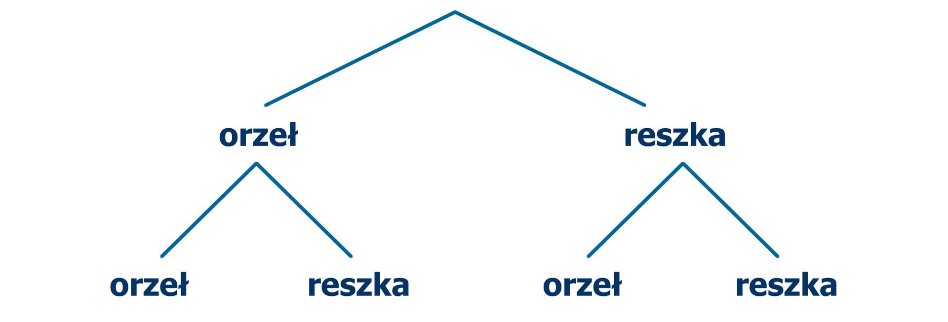 Rysunek schematu wpostaci drzewa, który ilustruje wyniki doświadczenia dwukrotnego rzutu monetą. Pierwszy rzut – odchodzą dwie gałęzie: orzeł ireszka. Od gałęzi orzeł wdrugim rzucie odchodzą gałęzie: orzeł ireszka. Od gałęzi reszka wdrugim rzucie odchodzą gałęzie: orzeł ireszka.