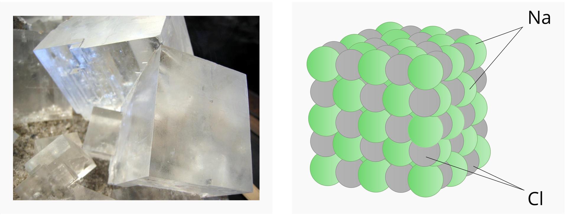 """Zdjęcie iilustracja obok siebie. Zdjęcie po lewej stronie, ilustracja po prawej. Na zdjęciu widoczne kryształy soli. Kryształy przypominają prostopadłościany. Ściany matowobiałe. Na ilustracji widnieje schemat budowy soli kuchennej. Szare izielone kule, ułożone naprzemiennie, ciasno, tworzą sześcian. Szare kule podpisano """"Cl"""", zielone kule podpisano """"Na""""."""