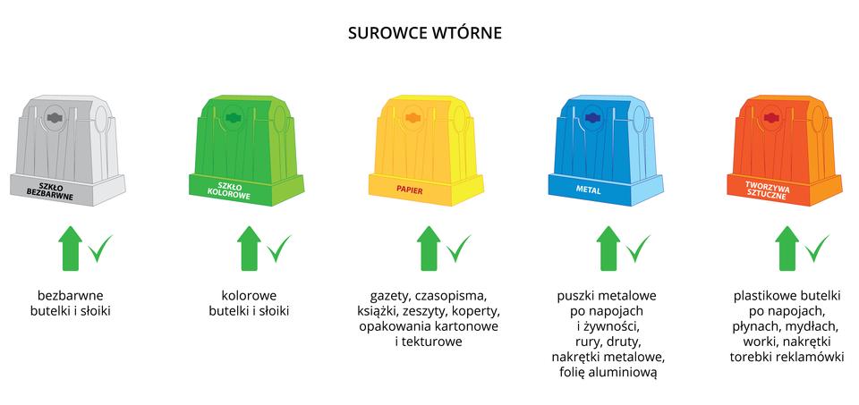 Ilustracja przedstawia pięć pojemników – kontenerów – do segregowania odpadów. Biały – na szkło bezbarwne. Zielony – na kolorowe. Żółty – na papier. Niebieski – na metal. Pomarańczowy – na tworzywa sztuczne.