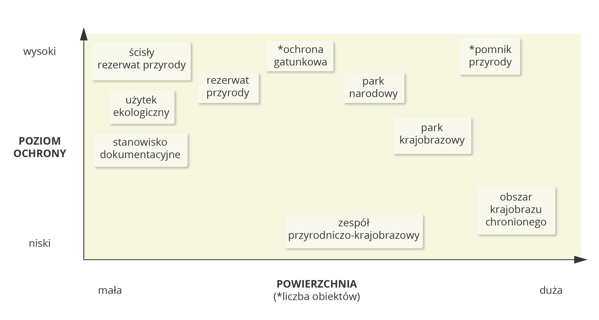 Wykres przedstawiający poziom ochrony izasięg prawnych form ochrony przyrody wPolsce. wysokiŚcisłyrezerwatprzyrodyOchronagatunkowaPomnikprzyrodyUżytekekologicznyRezerwatprzyrodyParknarodowyPoziomochronyStanowiskodokumentacyjneParkkrajobrazowyniskiZespółprzyrodniczo-krajobrazowyObszarchronionegokrajobrazumałaPowierzchnia(liczba obiektów)duża