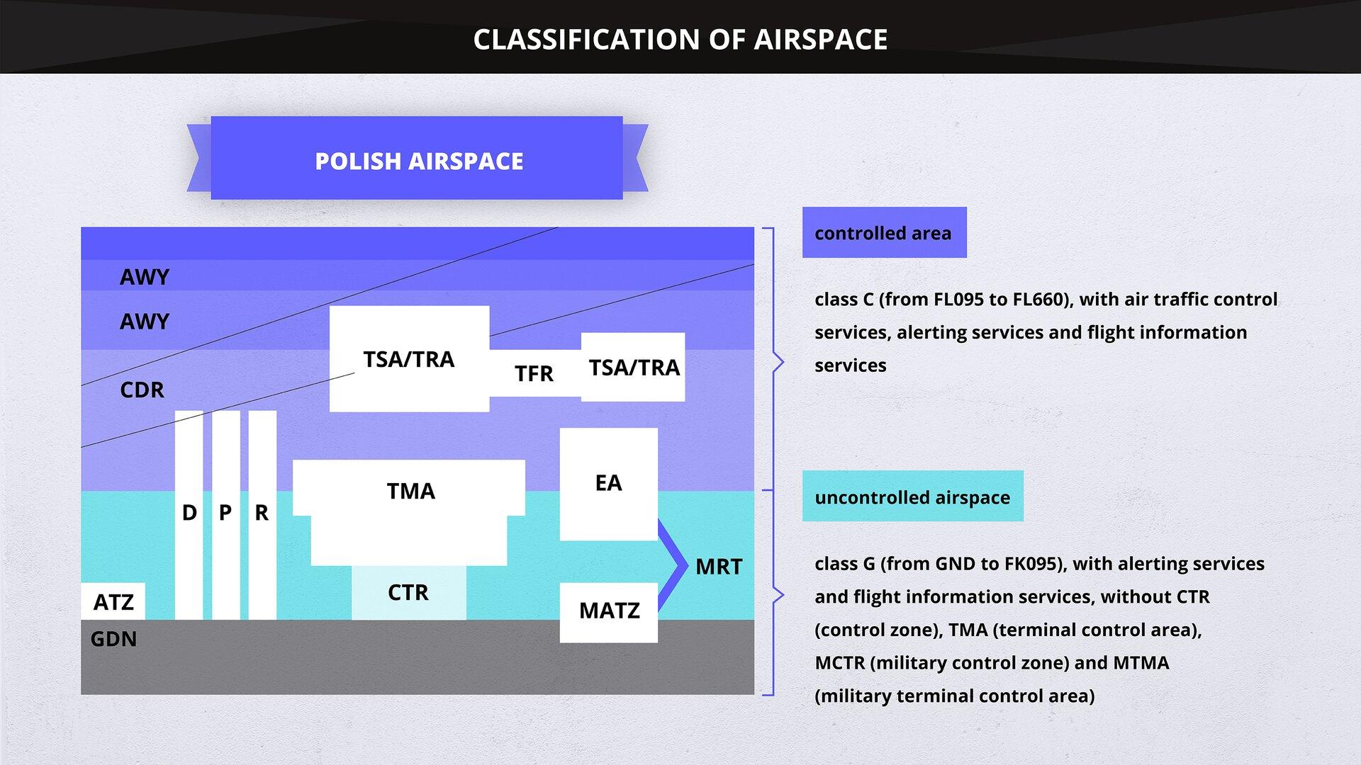 The image presents the classification of the Polish airspace. Grafika przedstawia klasyfikację polskiej przestrzeni powietrznej.